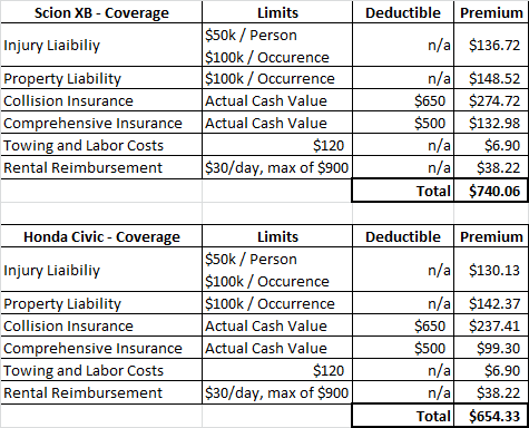 Rental Car Full Coverage Insurance Cost